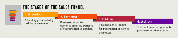 feed-the-funnel-facebook-infographic-banner