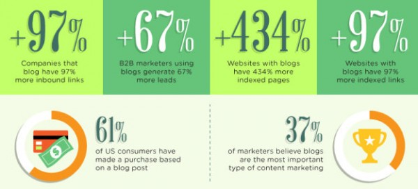 Blogging-Statistics-Native-Advertising